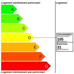 DPE : https://graphgen.rodacom.net/energie/dpe/105/2021/09/06/31/250/250/graphe/habitation/0/white.png