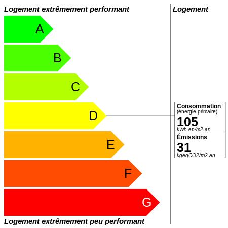 DPE : https://graphgen.rodacom.net/energie/dpe/105/2021/09/06/31/450/450/graphe/habitation/0/white.png