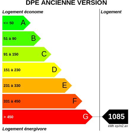 DPE : https://graphgen.rodacom.net/energie/dpe/1085/450/450/graphe/habitation/white.png