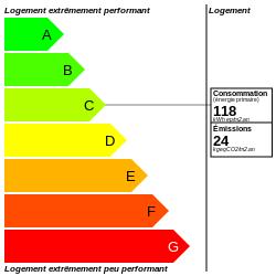DPE : https://graphgen.rodacom.net/energie/dpe/118/2021/08/16/24/250/250/graphe/habitation/0/white.png