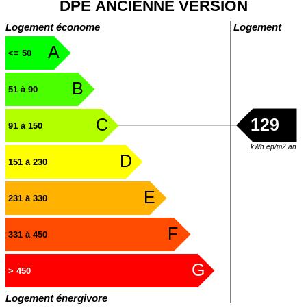 DPE : https://graphgen.rodacom.net/energie/dpe/129/450/450/graphe/habitation/white.png