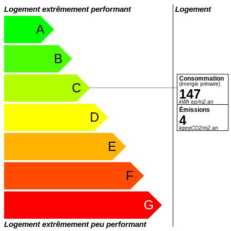 DPE : https://graphgen.rodacom.net/energie/dpe/147/2021/10/11/4/450/450/graphe/habitation/0/white.png