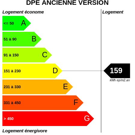 DPE : https://graphgen.rodacom.net/energie/dpe/159/450/450/graphe/habitation/white.png