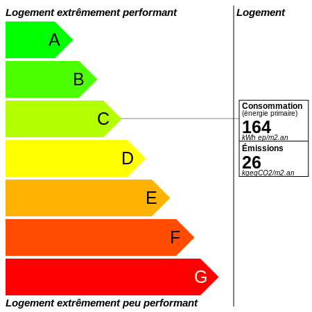 DPE : https://graphgen.rodacom.net/energie/dpe/164/2021/07/09/26/450/450/graphe/habitation/white.png