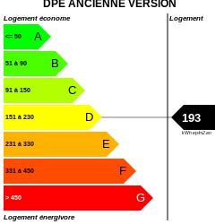 DPE : https://graphgen.rodacom.net/energie/dpe/193/0/0/0/9/250/250/graphe/habitation/white.png