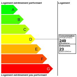 DPE : https://graphgen.rodacom.net/energie/dpe/249/2021/08/06/23/250/250/graphe/habitation/0/white.png