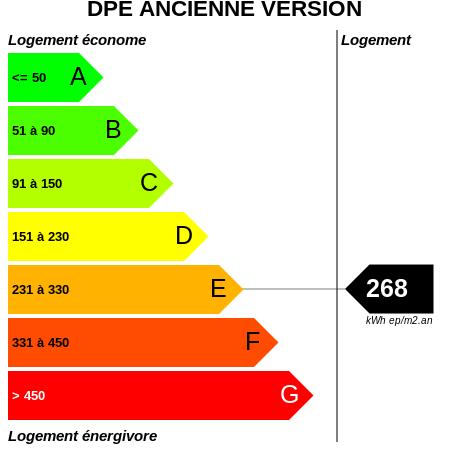 DPE : https://graphgen.rodacom.net/energie/dpe/268/450/450/graphe/habitation/white.png