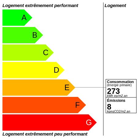 DPE : https://graphgen.rodacom.net/energie/dpe/273/2021/07/16/8/450/450/graphe/habitation/white.png