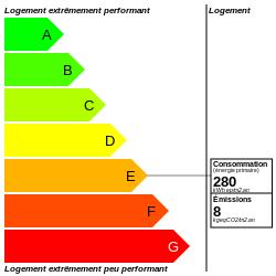 DPE : https://graphgen.rodacom.net/energie/dpe/280/2021/08/24/8/250/250/graphe/habitation/0/white.png