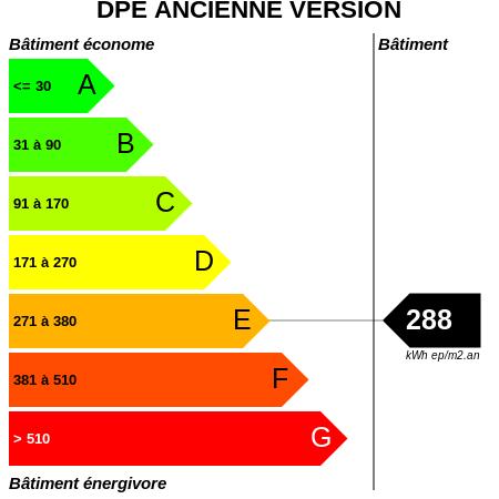 DPE : https://graphgen.rodacom.net/energie/dpe/288/450/450/graphe/autre/white.png