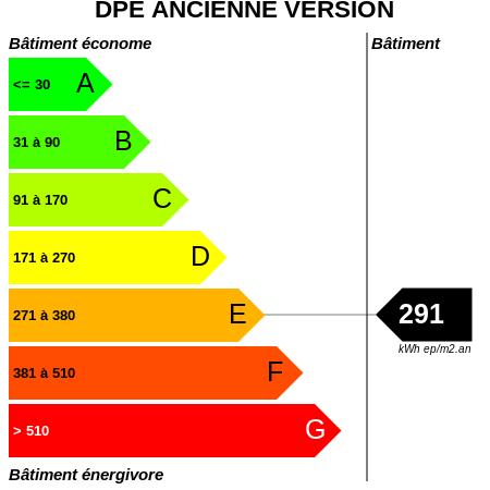 DPE : https://graphgen.rodacom.net/energie/dpe/291/450/450/graphe/autre/white.png