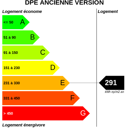 DPE : https://graphgen.rodacom.net/energie/dpe/291/450/450/graphe/habitation/white.png