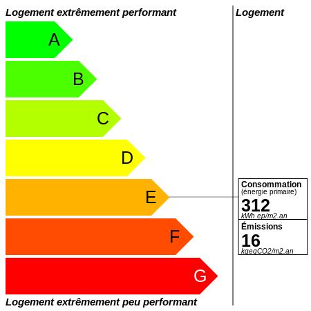 DPE : https://graphgen.rodacom.net/energie/dpe/312/2021/09/27/16/450/450/graphe/habitation/0/white.png