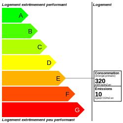 DPE : https://graphgen.rodacom.net/energie/dpe/320/2021/09/16/10/250/250/graphe/habitation/0/white.png