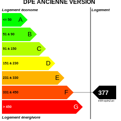 DPE : https://graphgen.rodacom.net/energie/dpe/377/0/0/0/12/250/250/graphe/habitation/white.png