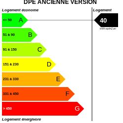 DPE : https://graphgen.rodacom.net/energie/dpe/40/250/250/graphe/habitation/white.png