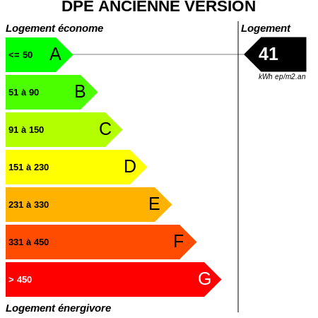 DPE : https://graphgen.rodacom.net/energie/dpe/41/450/450/graphe/habitation/white.png