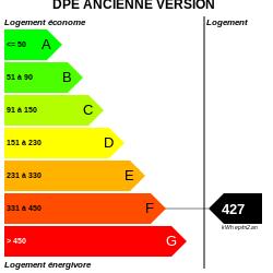 DPE : https://graphgen.rodacom.net/energie/dpe/427/1970/01/01/86/250/250/graphe/habitation/0/white.png
