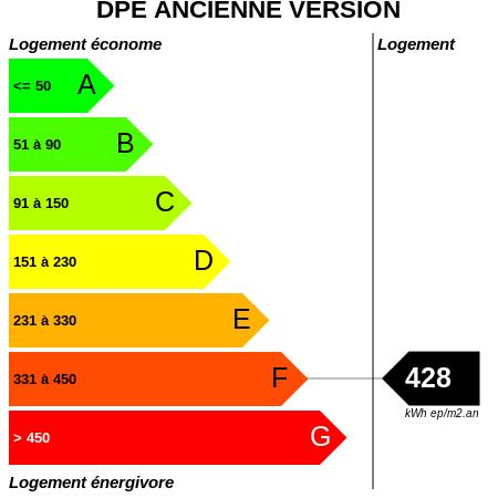 DPE : https://graphgen.rodacom.net/energie/dpe/428/450/450/graphe/habitation/white.png
