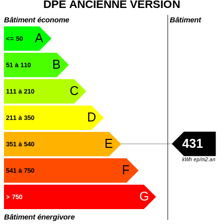 DPE : https://graphgen.rodacom.net/energie/dpe/431/450/450/graphe/bureau/white.png