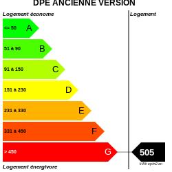 DPE : https://graphgen.rodacom.net/energie/dpe/505/250/250/graphe/habitation/white.png