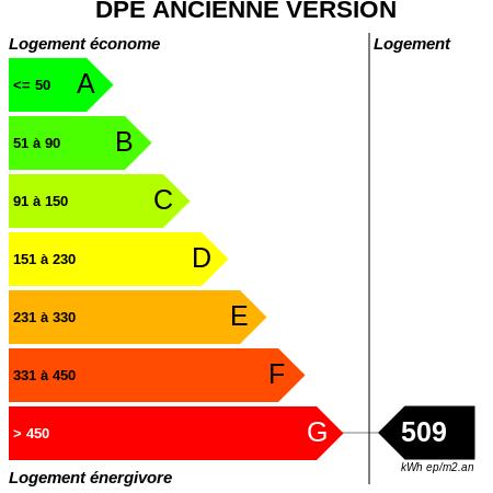 DPE : https://graphgen.rodacom.net/energie/dpe/509/450/450/graphe/habitation/white.png