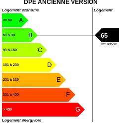 DPE : https://graphgen.rodacom.net/energie/dpe/65/250/250/graphe/habitation/white.png