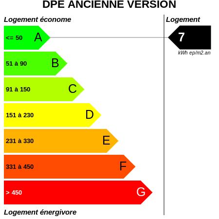 DPE : https://graphgen.rodacom.net/energie/dpe/7/450/450/graphe/habitation/white.png