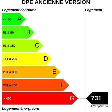 DPE : https://graphgen.rodacom.net/energie/dpe/731/450/450/graphe/habitation/white.png