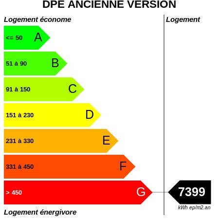 DPE : https://graphgen.rodacom.net/energie/dpe/7399/450/450/graphe/habitation/white.png