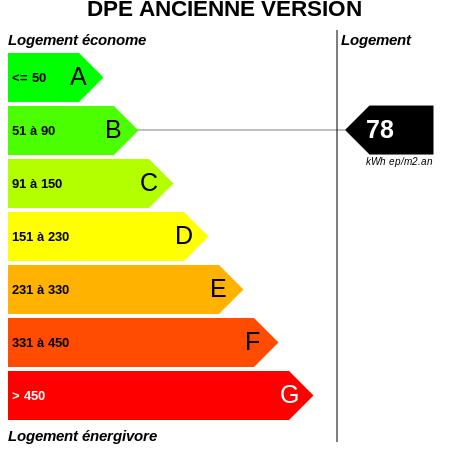 DPE : https://graphgen.rodacom.net/energie/dpe/78/450/450/graphe/habitation/white.png