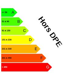 DPE : https://graphgen.rodacom.net/energie/dpe/horsdpe/1970/01/01/-1/250/250/graphe/habitation/0/white.png