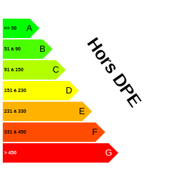 DPE : https://graphgen.rodacom.net/energie/dpe/horsdpe/1970/01/01/-1/250/250/graphe/habitation/white.png