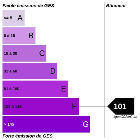 GES : https://graphgen.rodacom.net/energie/ges/101/450/450/graphe/bureau/white.png