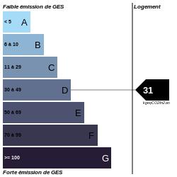 GES : https://graphgen.rodacom.net/energie/ges/105/2021/09/06/31/250/250/graphe/habitation/0/white.png