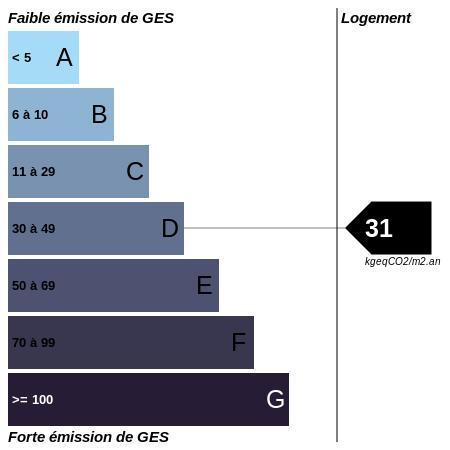 GES : https://graphgen.rodacom.net/energie/ges/105/2021/09/06/31/450/450/graphe/habitation/0/white.png