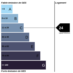 GES : https://graphgen.rodacom.net/energie/ges/118/2021/08/16/24/250/250/graphe/habitation/0/white.png