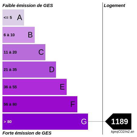 GES : https://graphgen.rodacom.net/energie/ges/1189/450/450/graphe/habitation/white.png