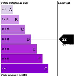 GES : https://graphgen.rodacom.net/energie/ges/119/0/0/0/22/250/250/graphe/habitation/white.png