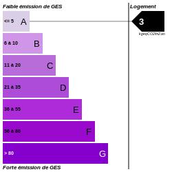 GES : https://graphgen.rodacom.net/energie/ges/133/0/0/0/3/250/250/graphe/habitation/0/white.png