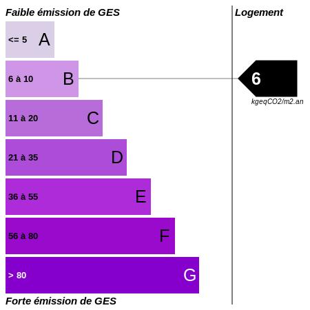GES : https://graphgen.rodacom.net/energie/ges/146/0/0/0/6/450/450/graphe/habitation/white.png