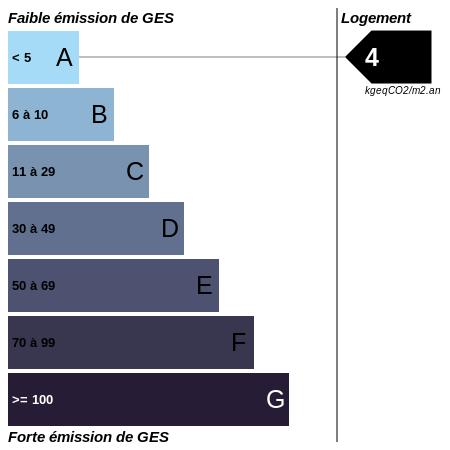 GES : https://graphgen.rodacom.net/energie/ges/147/2021/10/11/4/450/450/graphe/habitation/0/white.png