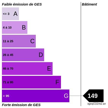 GES : https://graphgen.rodacom.net/energie/ges/149/450/450/graphe/autre/white.png