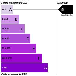 GES : https://graphgen.rodacom.net/energie/ges/159/0/0/0/5/250/250/graphe/bureau/0/white.png