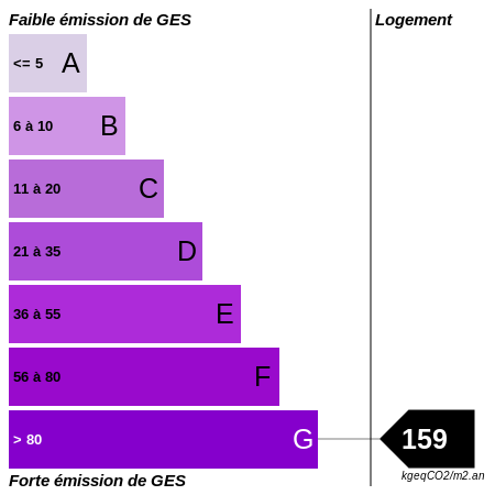 GES : https://graphgen.rodacom.net/energie/ges/159/450/450/graphe/habitation/white.png