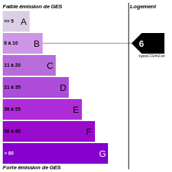 GES : https://graphgen.rodacom.net/energie/ges/172/2021/06/22/6/250/250/graphe/habitation/0/white.png