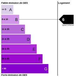 GES : https://graphgen.rodacom.net/energie/ges/192/1970/01/01/6/250/250/graphe/habitation/0/white.png