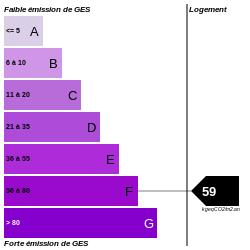 GES : https://graphgen.rodacom.net/energie/ges/197/1970/01/01/59/250/250/graphe/habitation/0/white.png