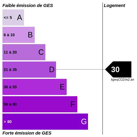GES : https://graphgen.rodacom.net/energie/ges/198/0/0/0/30/450/450/graphe/habitation/0/white.png