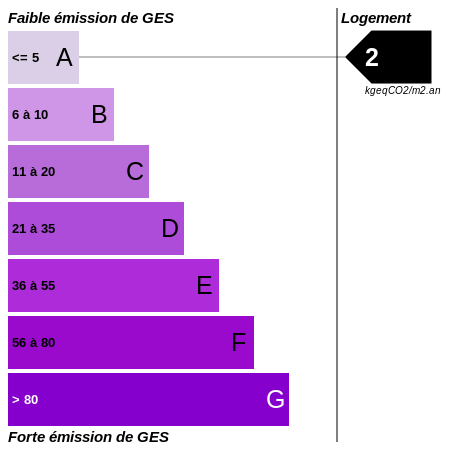 GES : https://graphgen.rodacom.net/energie/ges/2/450/450/graphe/habitation/white.png